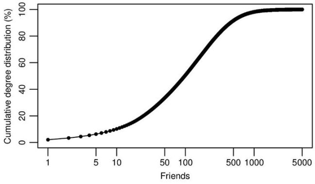Facebook Cumultarive degree distribution of friendships