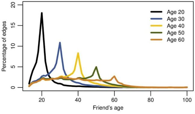 Facebook Percentage of degrees by Friends age
