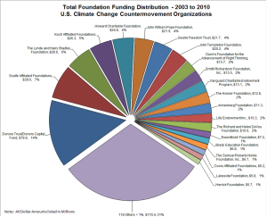 Funding Distribution - 2003 to 2010. U.S. Climate Change Countermovement Organisations