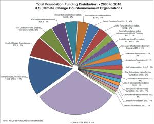 Funding Distribution - 2003 to 2010. U.S. Climate Change Countermovement Organisations