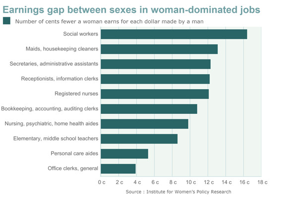 Gap between sexes in woman-dominated fields. Institute for Women's Policy Research. Via