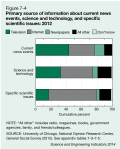 Primary source of information about current news events, science and technology, and specific scientific issues: 2012