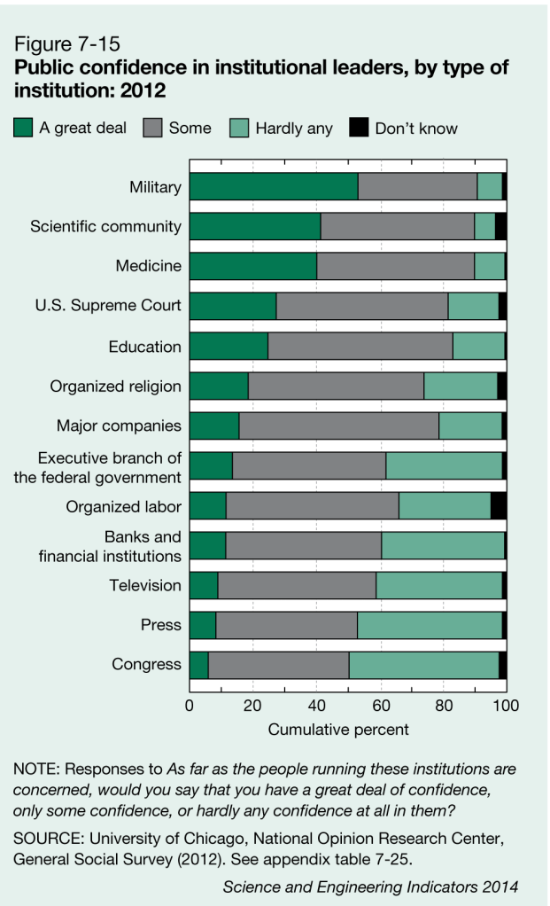 Public confidence in institutional leader by type of institution: 2012