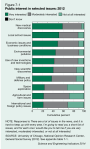 Public interest in selected scientific issues 2012
