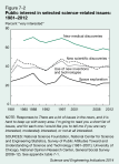Public interest in selected science-related issues: 1981-2012. Data via NSF