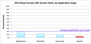 Royal Society Fellowships application process. By Ben Sheldon