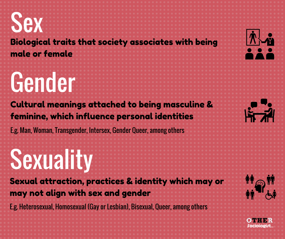 The difference between sex and sexuality