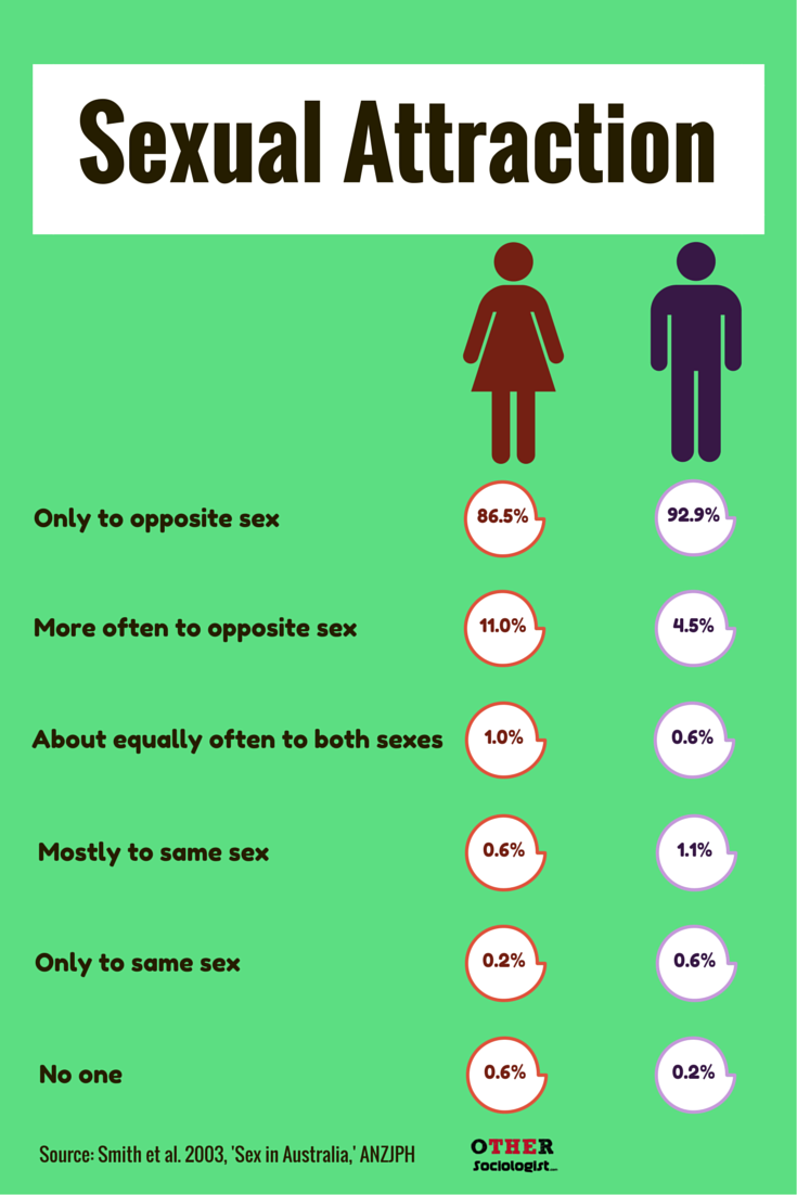Different types of sexual orientation list