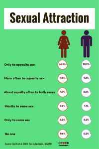 Sexual Attraction in Australia. Image: Other Sociologist