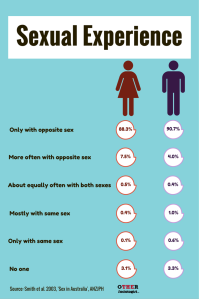 Sexual Experience in Australia. Image: Other Sociologist
