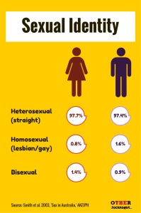 Sexual Identity in Australia. Image: Other Sociologist