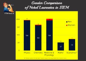 Image: STEM Women