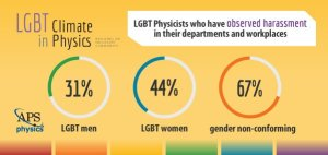 LGBT Climate in Physics report by LGBT+ Physicists