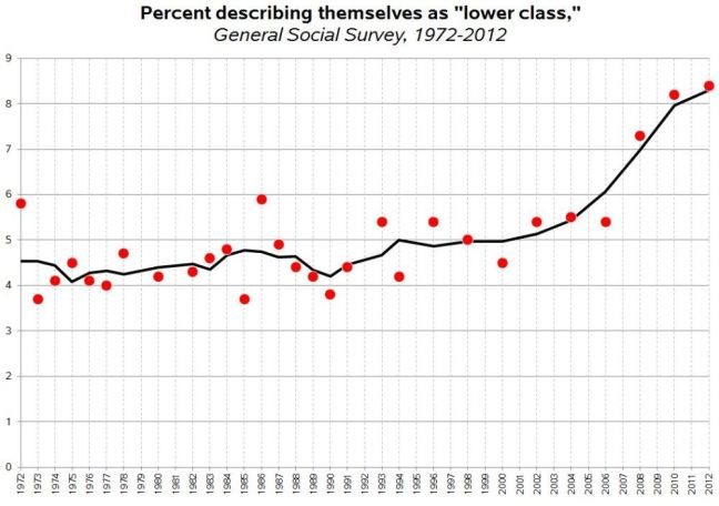 """Percent of Americans describing themselves as """"lower class."""" Via Family Inequality"""