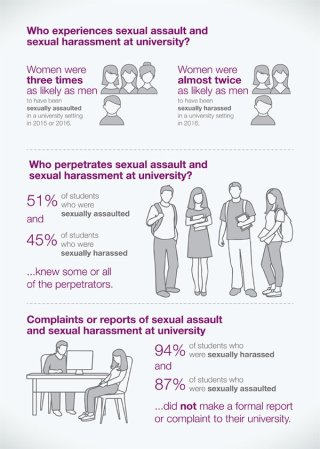 Change the course - who experiences sexual harassment