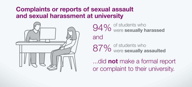 Infographic shows a man behind a desk and a woman figure looking down. They do not have faces. The title says: complaints or reports on sexual assault and sexual harassment at university. 94% of students who were sexually harassed and 87% of those sexually assaulted did NOT make a formal report or complaint to their university