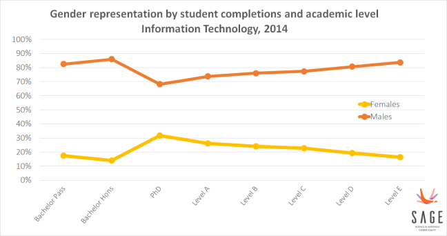 Graph of gender disparity among IT academics. 16% of Bachelor students; 27% of PhD students; 24% of junior academics; 16% of senior professors are women