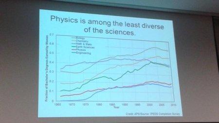 Physics least diverse - disciplines comparison
