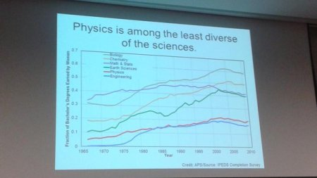 Physics least diverse - disciplines comparison