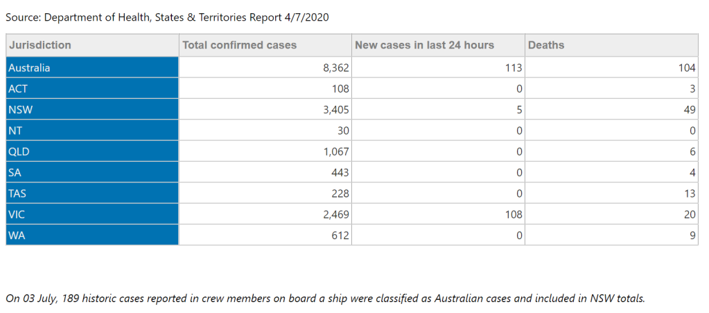 Table showing a breakdown of total confirmed cases across Australia and new cases in the past 24 hours. Victoria has 108 of the national rate of 113 new cases