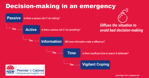 A diagram showing five steps to Decision-making in an Emergency. On the right is an icon of a bomb and text reads: Diffuse the situation to avoid bad decision-making. The five steps are: 1) Passive: is there a serious risk if I do nothing? Yes. 2) Active: is tehre a serious risk if I do something? Yes. 3) Information: will more information make a difference? Yes. 4) Time: is there insufficient time to search and deliberate? Yes. 5) Vigilant coping.