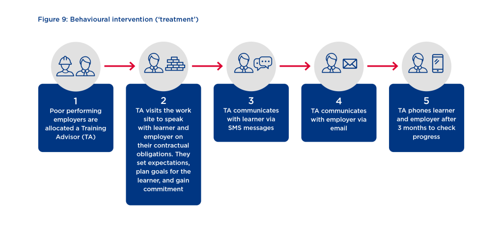 Figure showing intervention process with icons of workers and staff. There are five stage. 1) Poor performing employers are allocated a Training Advisor (TA). 2) TA visits the learner and employer. 3) TA communicates with the learner via SMS. 4) TA communicates with employer via email. 5) TA phones learner and employer after 3 months to check progress.