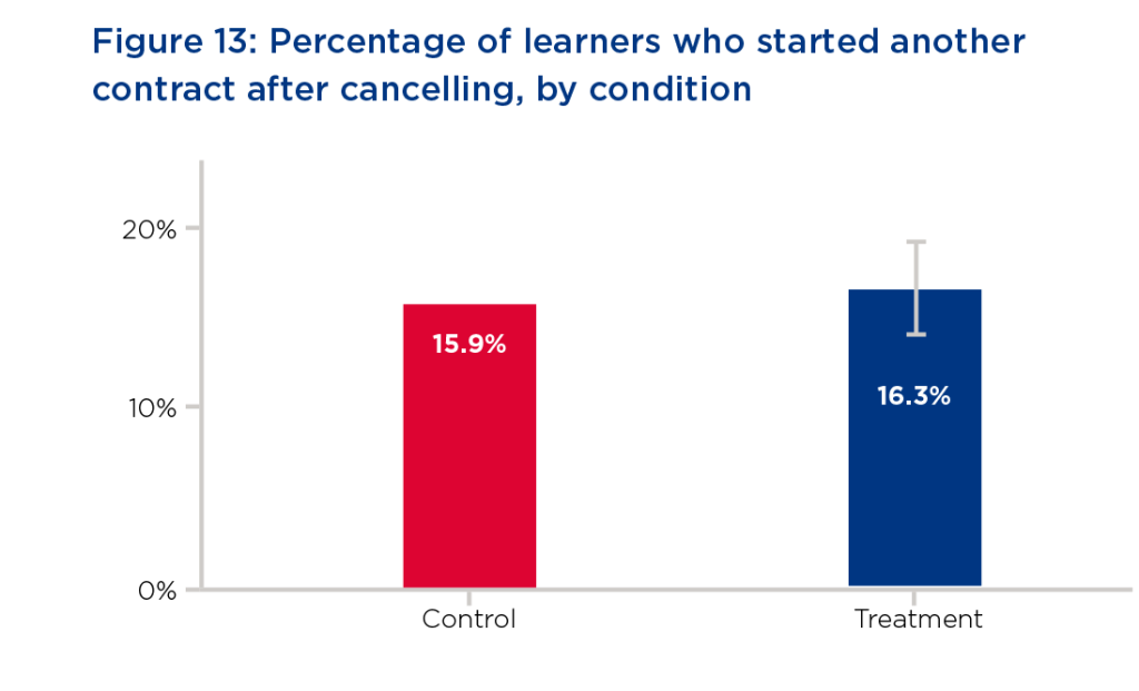 Graph. On the left, Control is shown at 15.9% starting another contract after cancelling. On the right, Treatment is at 16.3%.