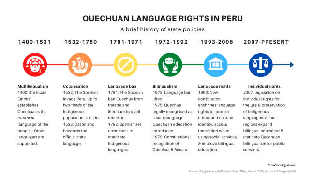 Infographic of Quechuan language rights in Peru. From 1400 to the present day: multiculturalism in 1400s, Colonialism from 1532, language ban from 1781, bilingualism from 1972, language rights from 1993, and individual rights from 2007
